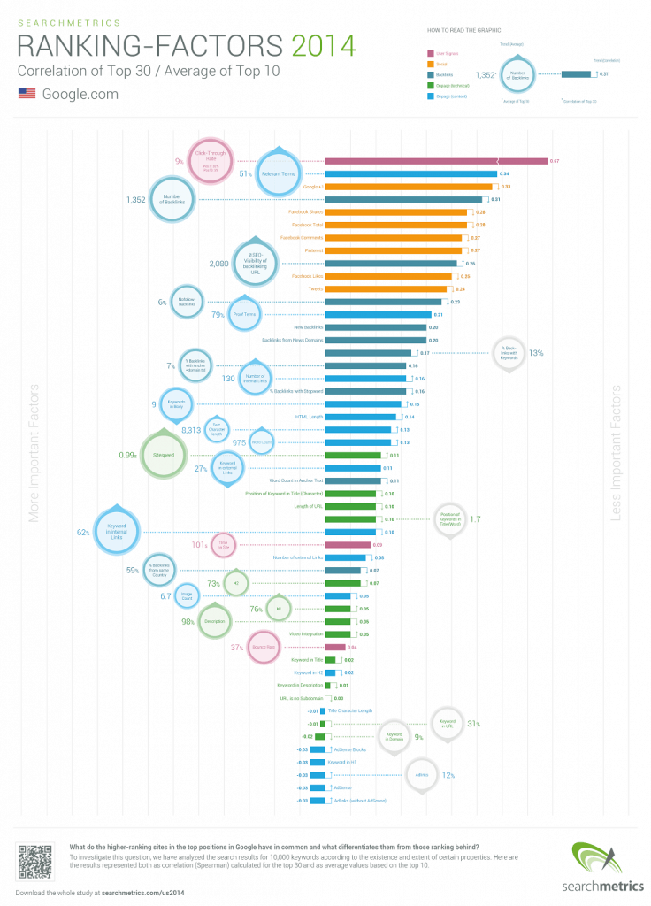 seo-ranking-factors-2014